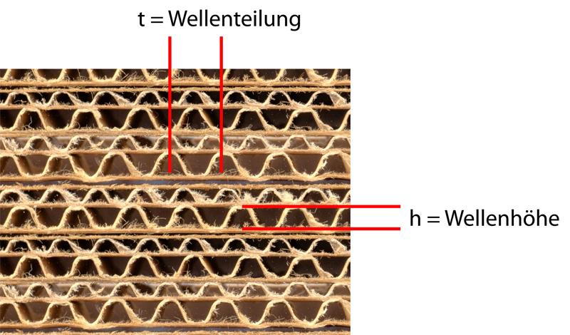 Aufbau Wellpappe