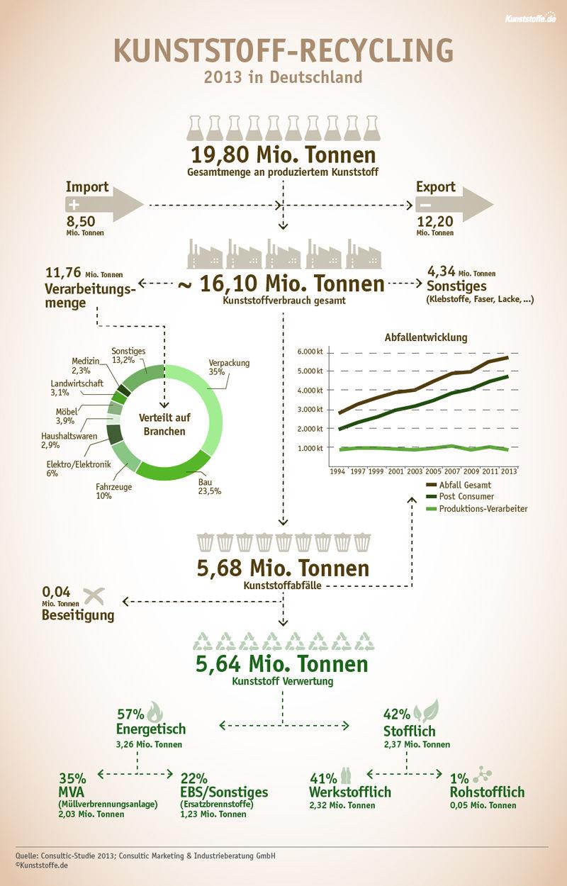 Kunststoff-recycling-Infografik2013