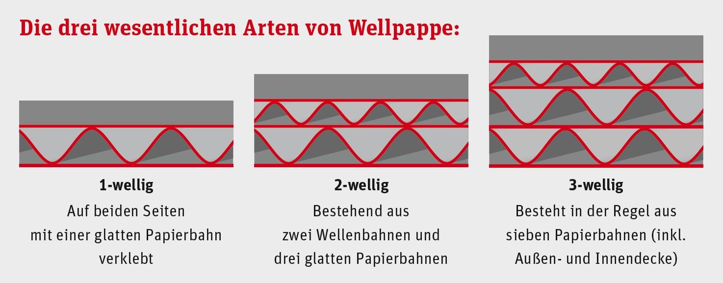 3-Arten-von-Wellpappe